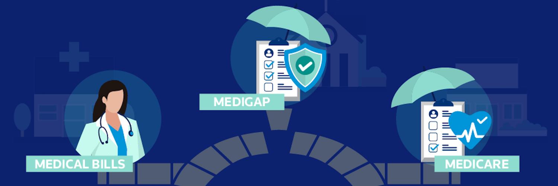 What Is Medicare Supplement Insurance (Medigap)?